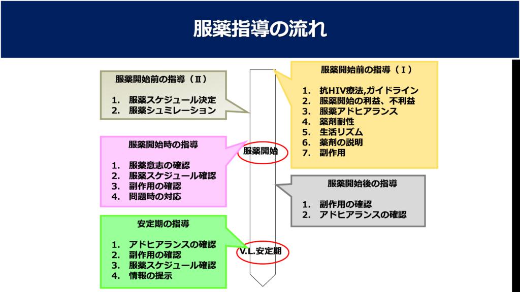 表. 専門外来での服薬指導の流れ